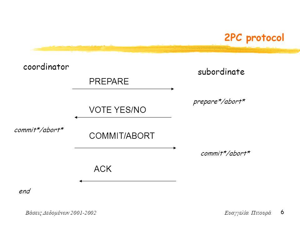 Βάσεις Δεδομένων 2001-2002 Ευαγγελία Πιτουρά 6 2PC protocol coordinator PREPARE subordinate prepare*/abort* VOTE YES/NO commit*/abort* COMMIT/ABORT co