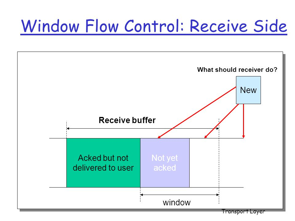 Acked but not delivered to user Not yet acked Receive buffer window Window Flow Control: Receive Side New What should receiver do? Transport Layer