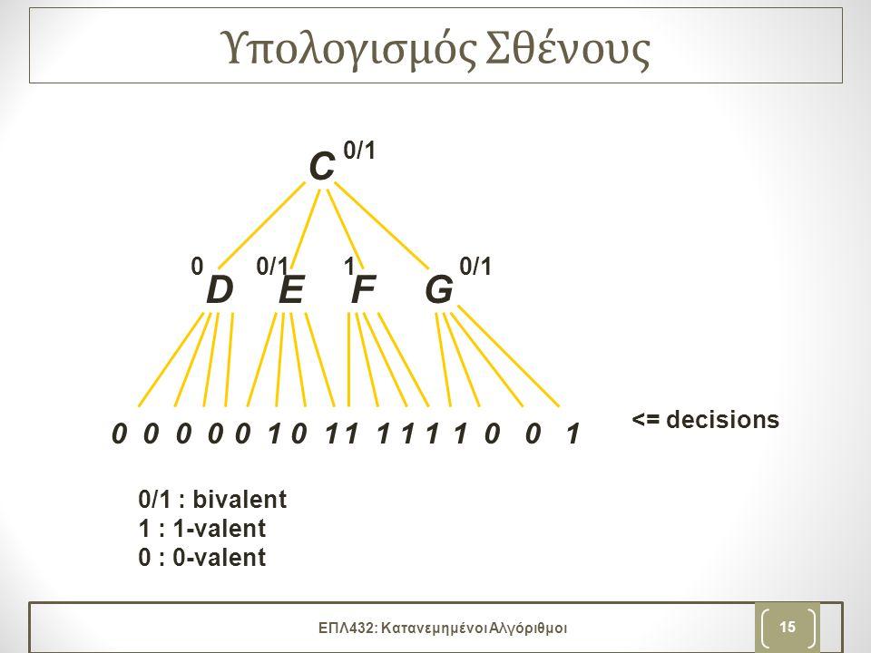 Υπολογισμός Σθένους ΕΠΛ432: Κατανεμημένοι Αλγόριθμοι 15 C EFGD 0 0 0 1 1 1 1 0 0 1 <= decisions 0/1 : bivalent 1 : 1-valent 0 : 0-valent 0/1 0 1