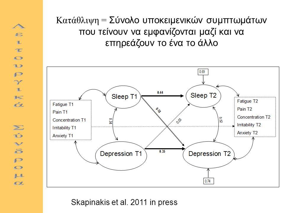 Kατάθλιψη = Σύνολο υποκειμενικών συμπτωμάτων που τείνουν να εμφανίζονται μαζί και να επηρεάζουν το ένα το άλλο Skapinakis et al.