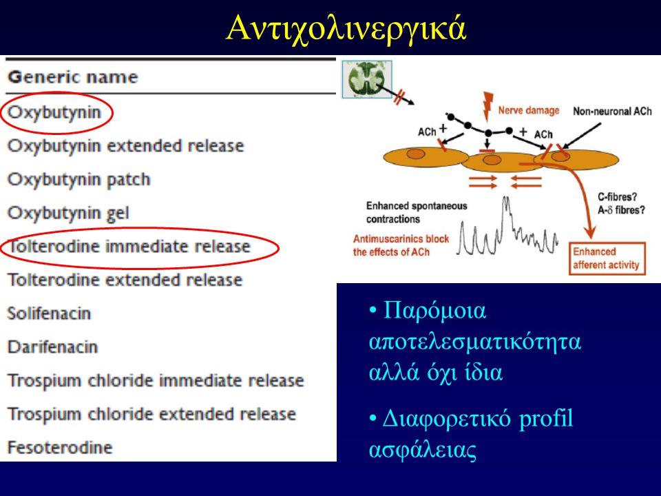 Μετα-ανάλυση: Αντιμουσκαρινικά vs Placebo Μέση μεταβολή των Επεισοδίων Ακράτειας ανά ημέρα Meta-analysis of 83 RCTs published on the tolerability, safety, and efficacy of antimuscarinic drugs used in the treatment of OAB * * * * * * † *p<0.01 vs placebo; †p=0.02 vs placebo.