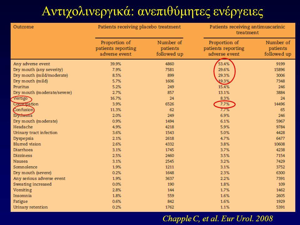Θεραπευτική προσέγγιση: Ειδικές περιπτώσεις Συνύπαρξη ΚΥΠ: Δύσκολο διαγνωστικό πρόβλημα Ιστορικό - Ουροδυναμική μελέτη Χορήγηση αντιχολινεργικών προ Χ (βελτίωση – επίσχεση) α-blockers Μετά TURP ακράτεια 50-60% Υπολειτουργική κύστη – Μεγάλο υπόλειμμα: Διαλείποντες καθετηριασμοί