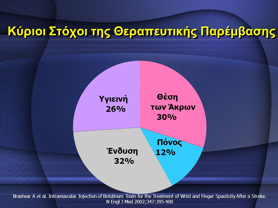 Κύριοι Στόχοι της Θεραπευτικής Παρέμβασης Θέση των Άκρων 30% Πόνος 12% Ένδυση 32% Υγιεινή 26% Brashear A et al. Intramuscular Injection of Botulinum T