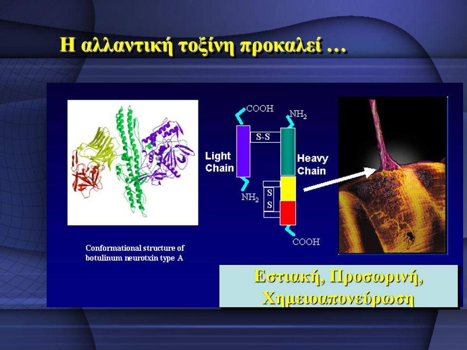 Η αλλαντική τοξίνη προκαλεί … Εστιακή, Προσωρινή, Χημειοαπονεύρωση Χημειοαπονεύρωση