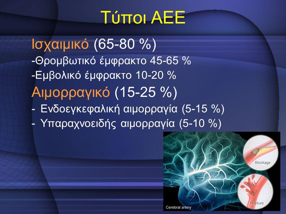 Τύποι ΑΕΕ Ισχαιμικό (65-80 %) -Θρομβωτικό έμφρακτο 45-65 % -Εμβολικό έμφρακτο 10-20 % Αιμορραγικό (15-25 %) -Ενδοεγκεφαλική αιμορραγία (5-15 %) -Υπαρα