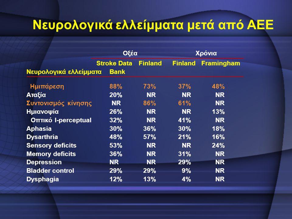 Οξέα Χρόνια Stroke Data Finland Framingham Νευρολογικά ελλείμματα Bank Ημιπάρεση 88% 73% 37% 48% Αταξία 20% NR Συντονισμός κίνησης NR 86% 61% NR Ημιαν