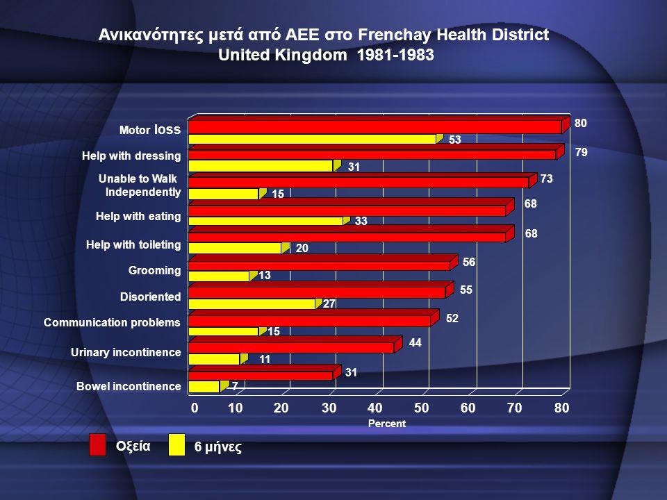 Οξεία Ανικανότητες μετά από ΑΕΕ στο Frenchay Health District United Kingdom 1981-1983 6 μήνες