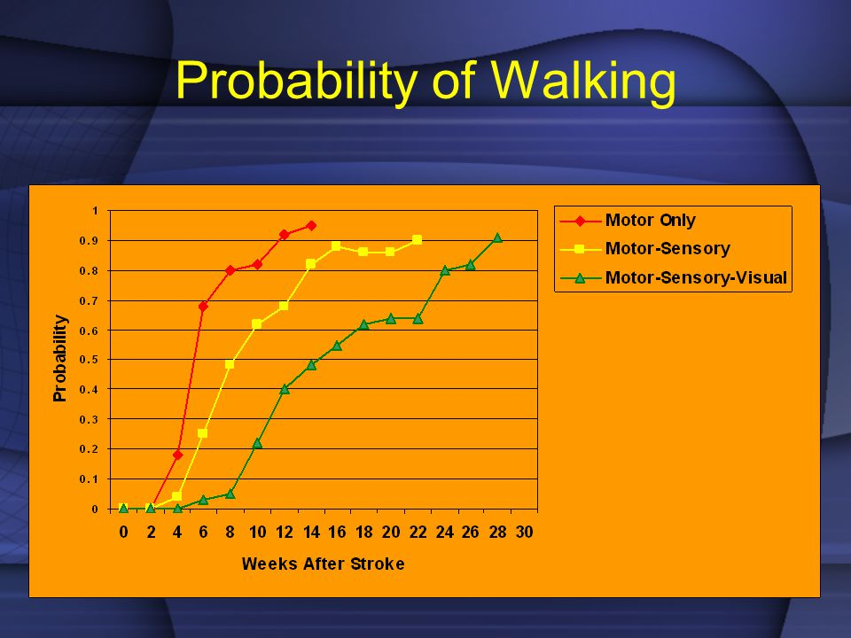 Probability of Walking