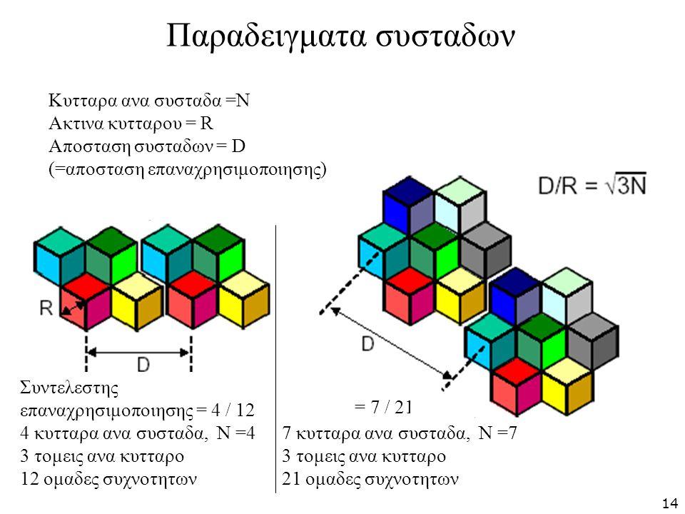 Παραδειγματα συσταδων Κυτταρα ανα συσταδα =Ν Ακτινα κυτταρου = R Αποσταση συσταδων = D (=αποσταση επαναχρησιμοποιησης) Συντελεστης επαναχρησιμοποιησης