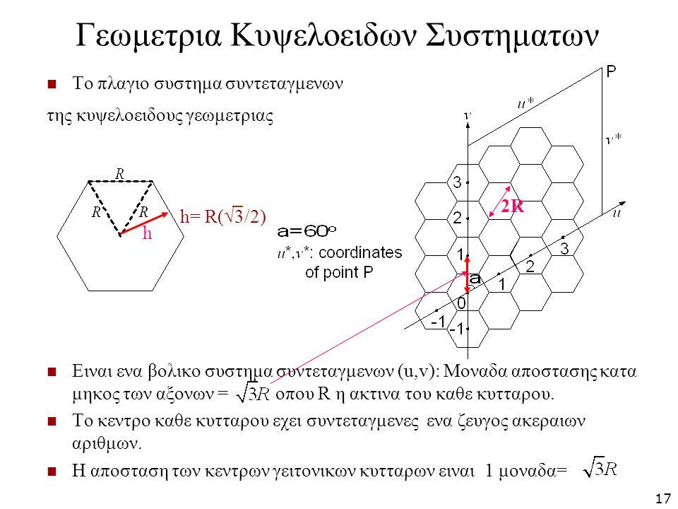 Γεωμετρια Κυψελοειδων Συστηματων Το πλαγιο συστημα συντεταγμενων της κυψελοειδους γεωμετριας Ειναι ενα βολικο συστημα συντεταγμενων (u,v): Μοναδα αποσ