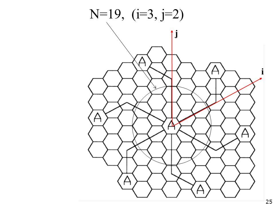 Ν=19, (i=3, j=2) i j 25