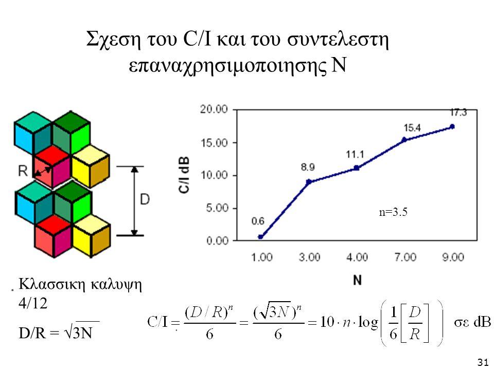 Σχεση του C/I και του συντελεστη επαναχρησιμοποιησης Ν Κλασσικη καλυψη 4/12 D/R = √3N n=3.5 31