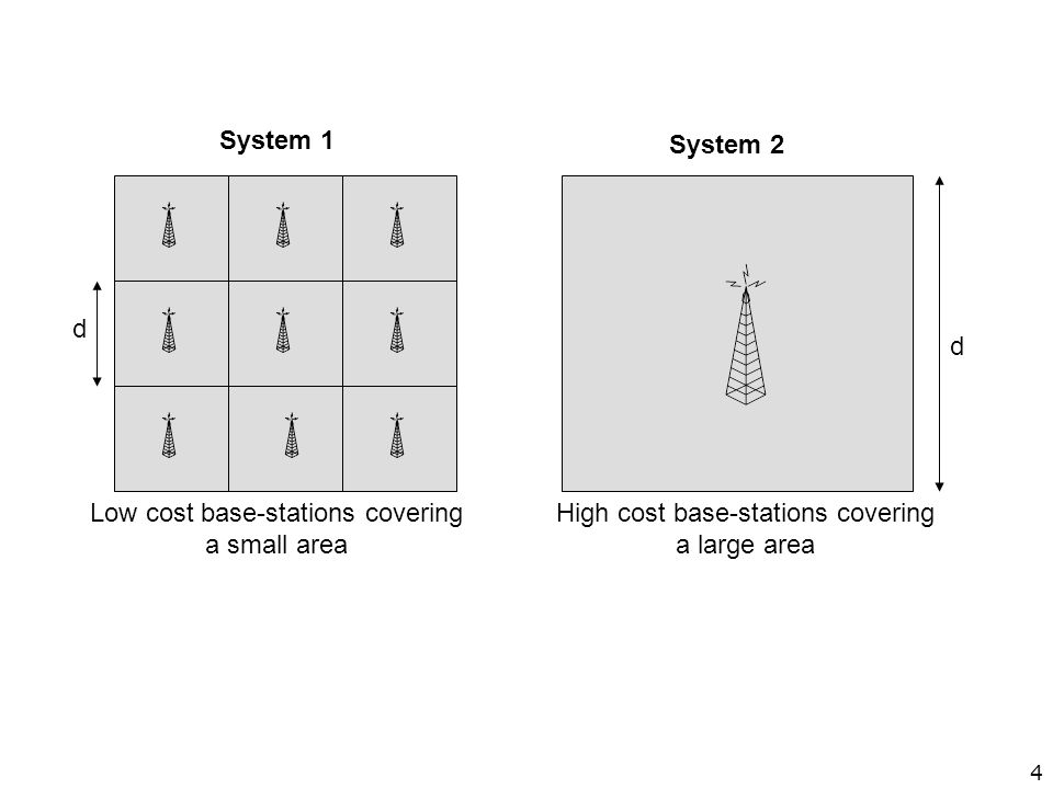 Low cost base-stations covering a small area High cost base-stations covering a large area System 1 System 2 d d 4