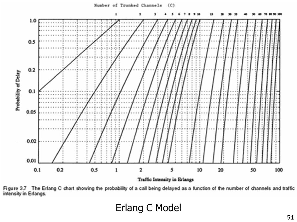 Erlang C Model 51
