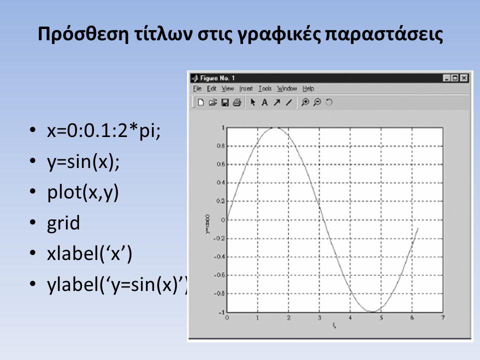 Πρόσθεση τίτλων στις γραφικές παραστάσεις x=0:0.1:2*pi; y=sin(x); plot(x,y) grid xlabel('x') ylabel('y=sin(x)')