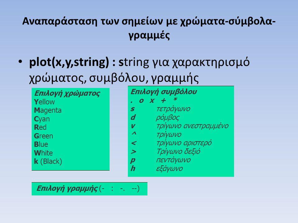 Αναπαράσταση των σημείων με χρώματα-σύμβολα- γραμμές plot(x,y,string) : string για χαρακτηρισμό χρώματος, συμβόλου, γραμμής