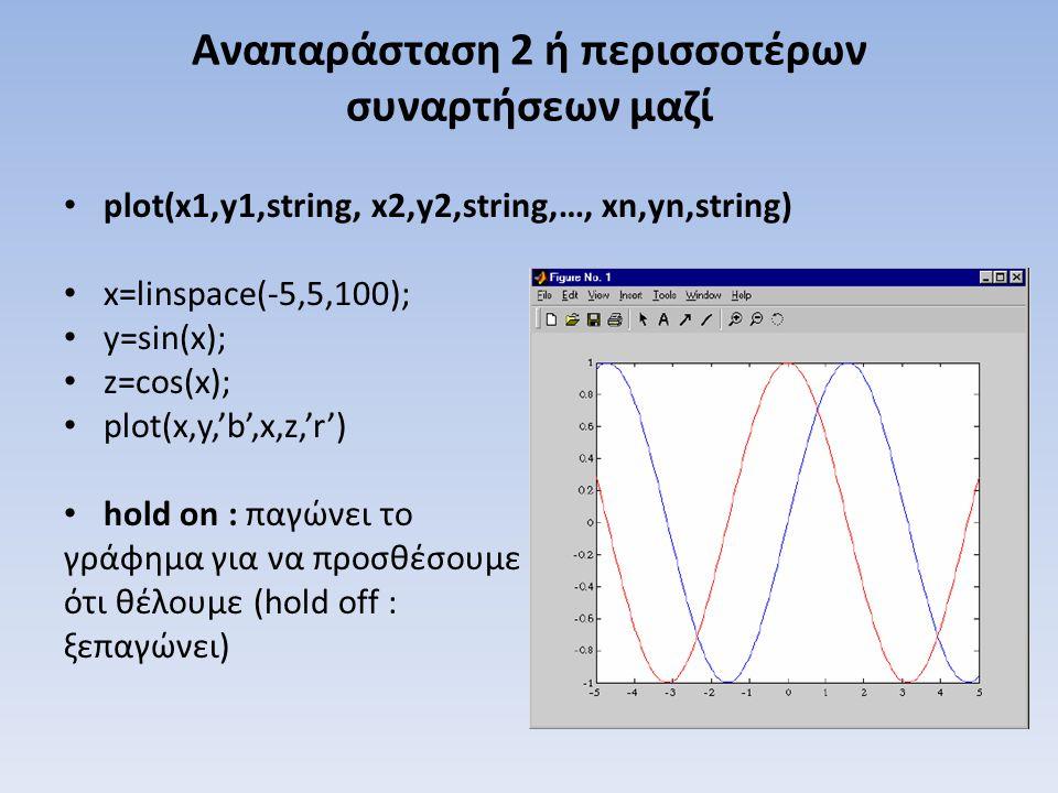 Αναπαράσταση 2 ή περισσοτέρων συναρτήσεων μαζί plot(x1,y1,string, x2,y2,string,…, xn,yn,string) x=linspace(-5,5,100); y=sin(x); z=cos(x); plot(x,y,'b'