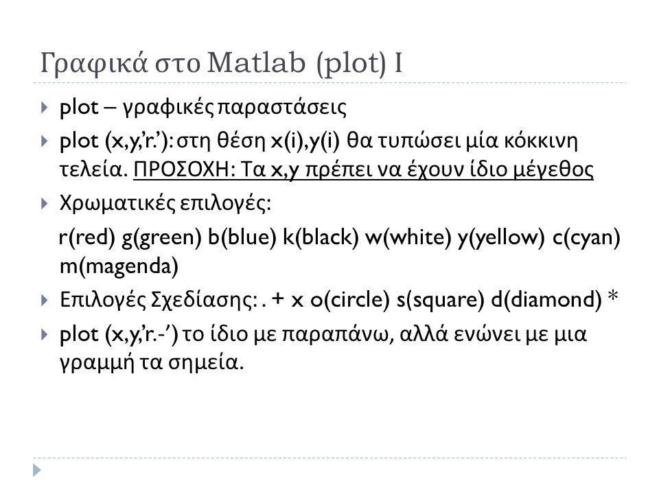 Γραφικά στο Matlab (plot) Ι  plot – γραφικές παραστάσεις  plot (x,y,'r.'): στη θέση x(i),y(i) θα τυπώσει μία κόκκινη τελεία.