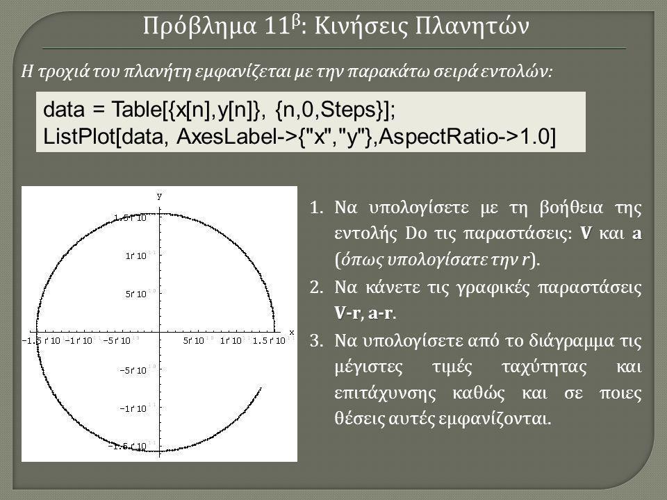data = Table[{x[n],y[n]}, {n,0,Steps}]; ListPlot[data, AxesLabel->{ x , y },AspectRatio->1.0] Η τροχιά του πλανήτη εμφανίζεται με την παρακάτω σειρά εντολών : Va 1.Να υπολογίσετε με τη βοήθεια της εντολής Do τις παραστάσεις: V και a (όπως υπολογίσατε την r).