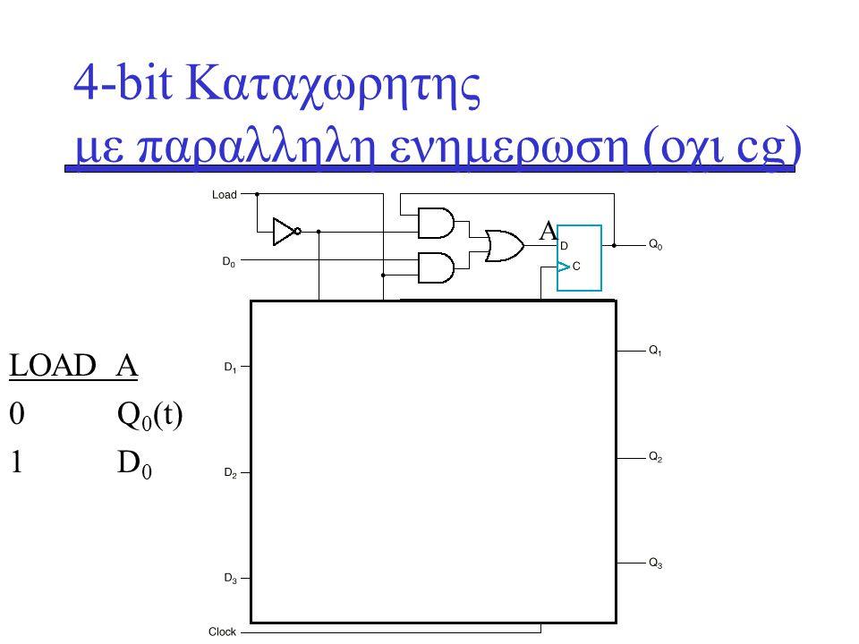 4-bit Καταχωρητης με παραλληλη ενημερωση (οχι cg) Α LΟΑD Α 0 Q 0 (t) 1 D 0