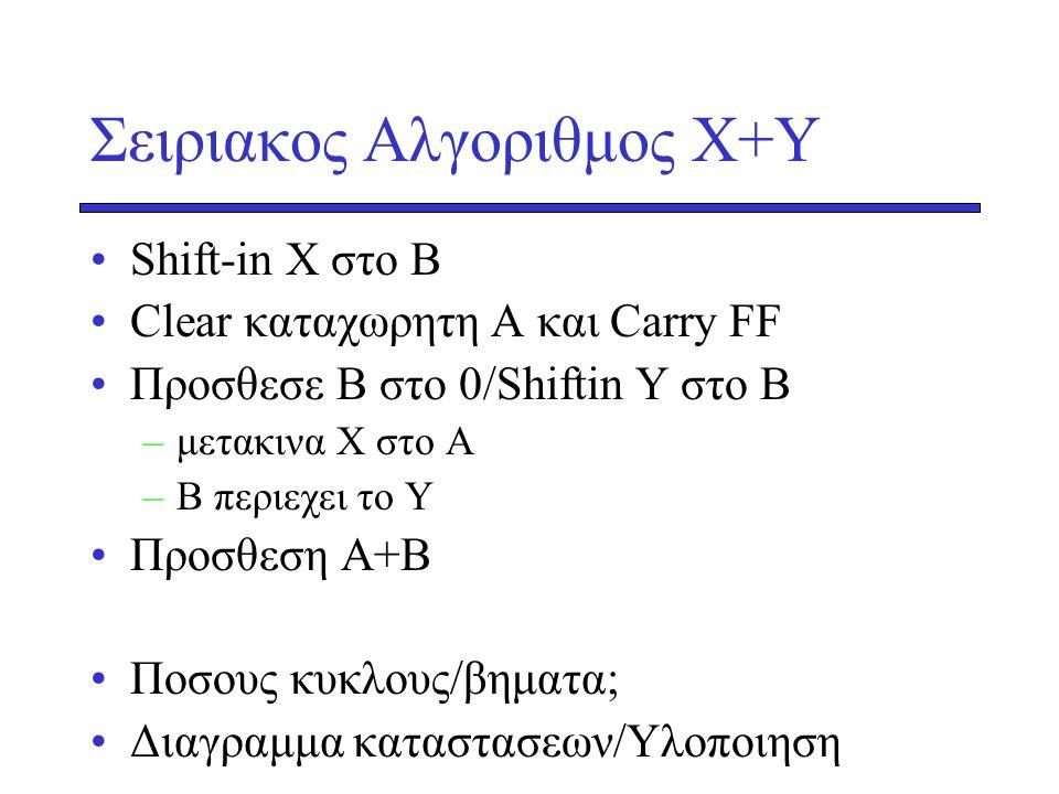 Σειριακος Αλγοριθμος X+Y Shift-in X στο Β Clear καταχωρητη Α και Carry FF Προσθεσε Β στο 0/Shiftin Y στο Β –μετακινα Χ στο Α –Β περιεχει το Υ Προσθεση Α+Β Ποσους κυκλους/βηματα; Διαγραμμα καταστασεων/Υλοποιηση