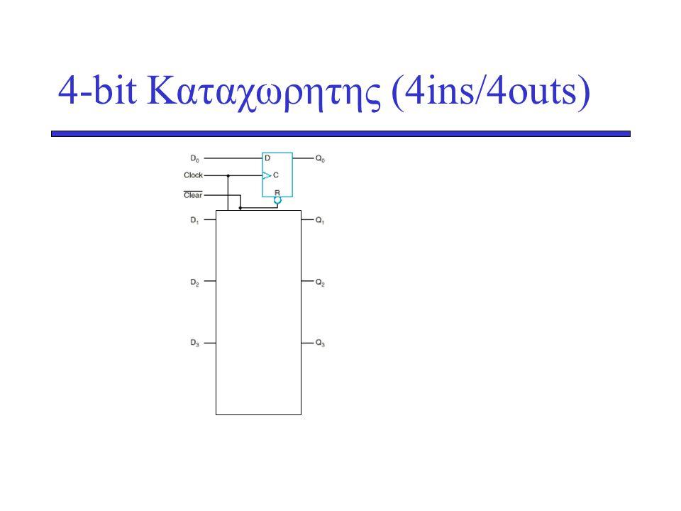 Iεραρχικοί Μετρητές 8-bit counter με δύο 4-bit counter Α 3:0 Q 3:0 Load Count Clk CO Α 3:0 Q 3:0 Load Count Clk CO