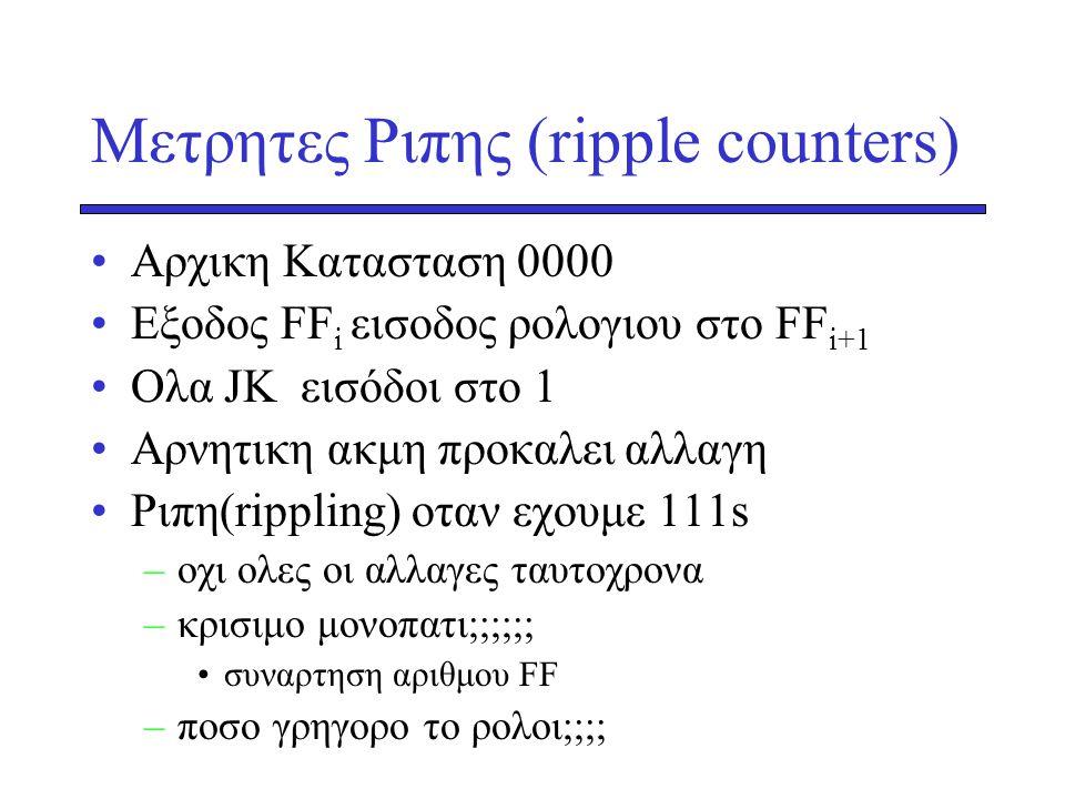Μετρητες Ριπης (ripple counters) Αρχικη Κατασταση 0000 Εξοδος FF i εισοδος ρολογιου στο FF i+1 Oλα JK εισόδοι στο 1 Αρνητικη ακμη προκαλει αλλαγη Ριπη(rippling) οταν εχουμε 111s –oχι ολες οι αλλαγες ταυτοχρονα –κρισιμο μονοπατι;;;;;; συναρτηση αριθμου FF –ποσο γρηγορο το ρολοι;;;;