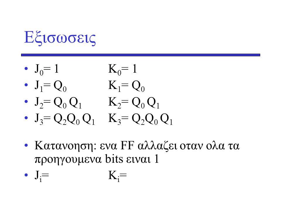 Eξισωσεις J 0 = 1K 0 = 1 J 1 = Q 0 K 1 = Q 0 J 2 = Q 0 Q 1 K 2 = Q 0 Q 1 J 3 = Q 2 Q 0 Q 1 K 3 = Q 2 Q 0 Q 1 Kατανοηση: ενα FF αλλαζει οταν ολα τα προηγουμενα bits ειναι 1 J i =K i =