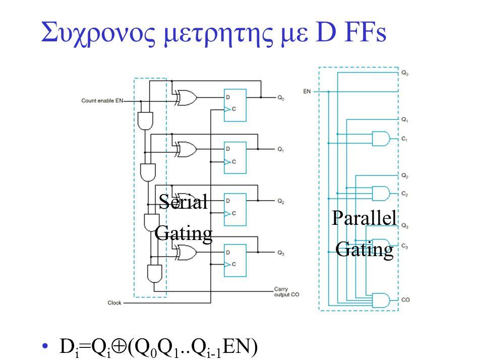 Συχρονος μετρητης με D FFs D i =Q i  (Q 0 Q 1..Q i-1 EN) Serial Gating Parallel Gating