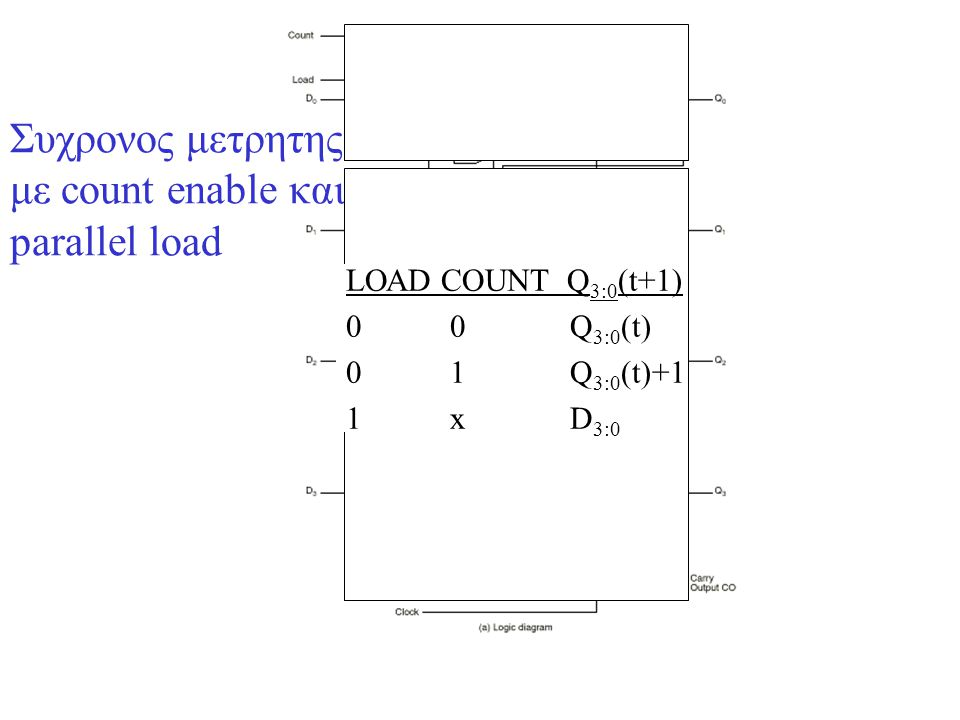 Συχρονος μετρητης με count enable και parallel load LΟΑD COUNT Q 3:0 (t+1) 0 0 Q 3:0 (t) 0 1 Q 3:0 (t)+1 1 x D 3:0
