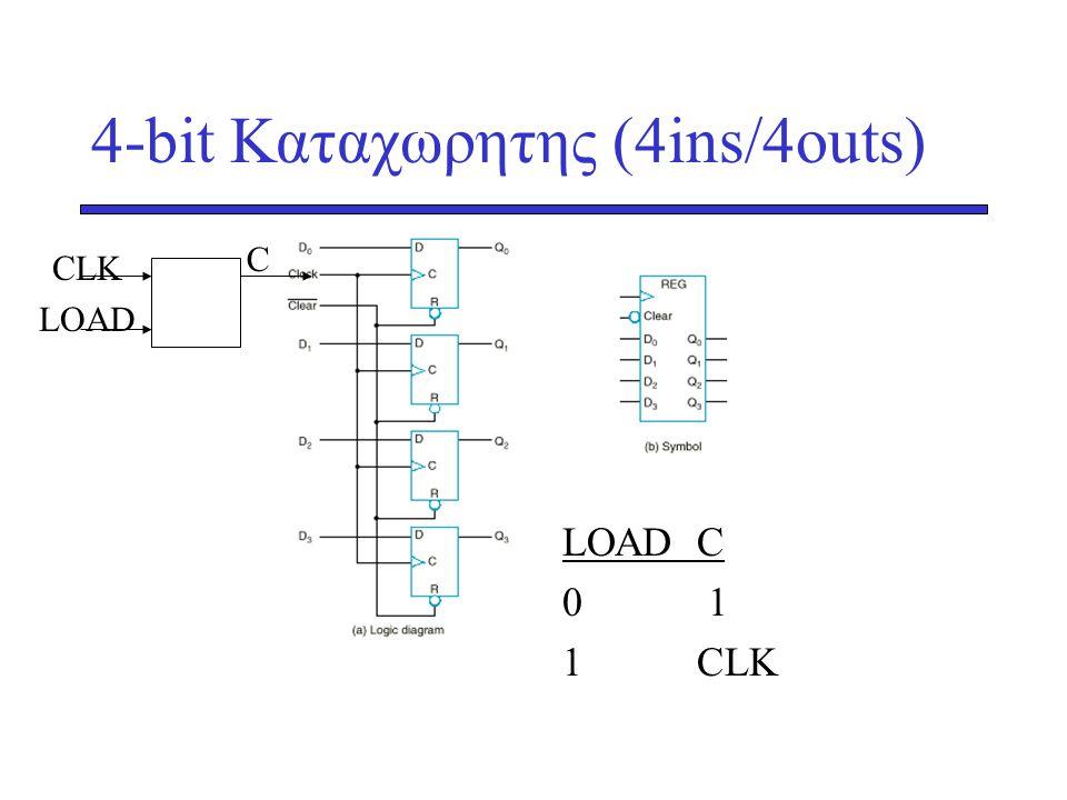 4-bit Καταχωρητης (4ins/4outs) CLK LOAD C LΟΑD C 0 1 1 CLK