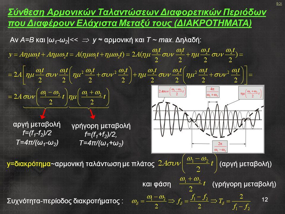 12 Αν Α=Β και |ω 1 -ω 2 |<<  y  αρμονική και Τ ~ max. Δηλαδή: γρήγορη μεταβολή f=(f 1 +f 2 )/2, Τ=4π/(ω 1 +ω 2 ) Σύνθεση Αρμονικών Ταλαντώσεων Διαφο