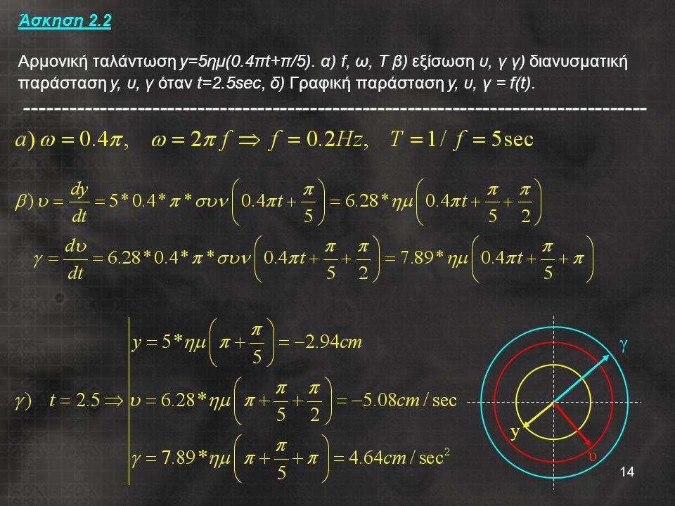 14 Άσκηση 2.2 Αρμονική ταλάντωση y=5ημ(0.4πt+π/5). α) f, ω, Τ β) εξίσωση υ, γ γ) διανυσματική παράσταση y, υ, γ όταν t=2.5sec, δ) Γραφική παράσταση y,