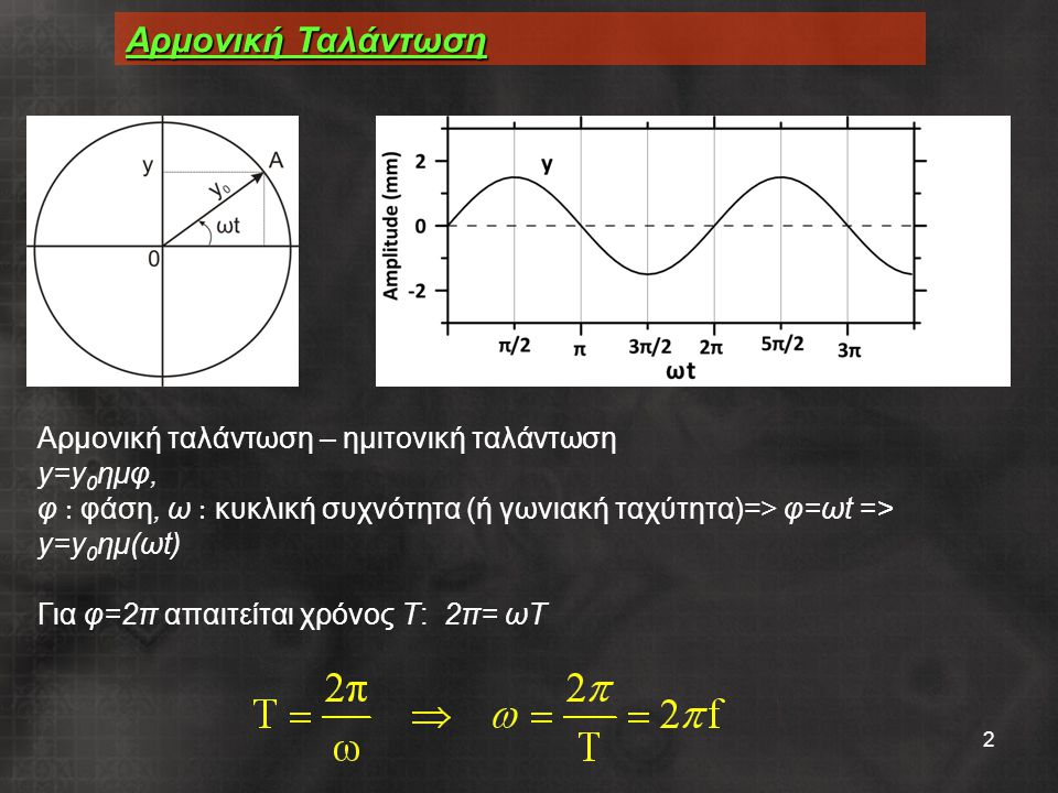 2 Αρμονική Ταλάντωση Αρμονική ταλάντωση – ημιτονική ταλάντωση y=y 0 ημφ, φ  φάση, ω  κυκλική συχνότητα (ή γωνιακή ταχύτητα)=> φ=ωt => y=y 0 ημ(ωt) Για φ=2π απαιτείται χρόνος Τ: 2π= ωΤ