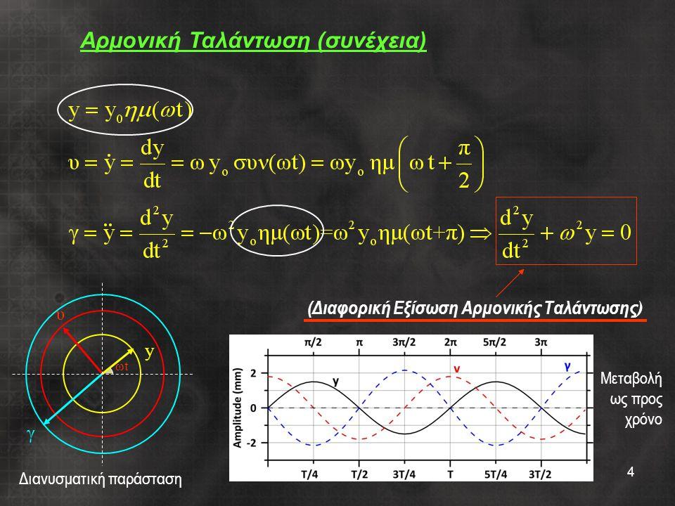 4 (Διαφορική Εξίσωση Αρμονικής Ταλάντωσης ) Αρμονική Ταλάντωση (συνέχεια) Διανυσματική παράσταση Μεταβολή ως προς χρόνο γ υ y ωtωt
