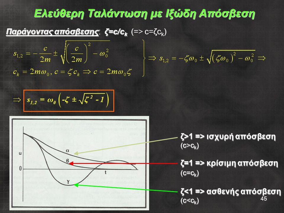 45 Ελεύθερη Ταλάντωση με Ιξώδη Απόσβεση Παράγοντας απόσβεσης: ζ =c/ck (=> c=ζc k ) ζ>1 => ισχυρή απόσβεση (c>c k ) ζ=1 => κρίσιμη απόσβεση (c=c k ) ζ ασθενής απόσβεση (c<c k )