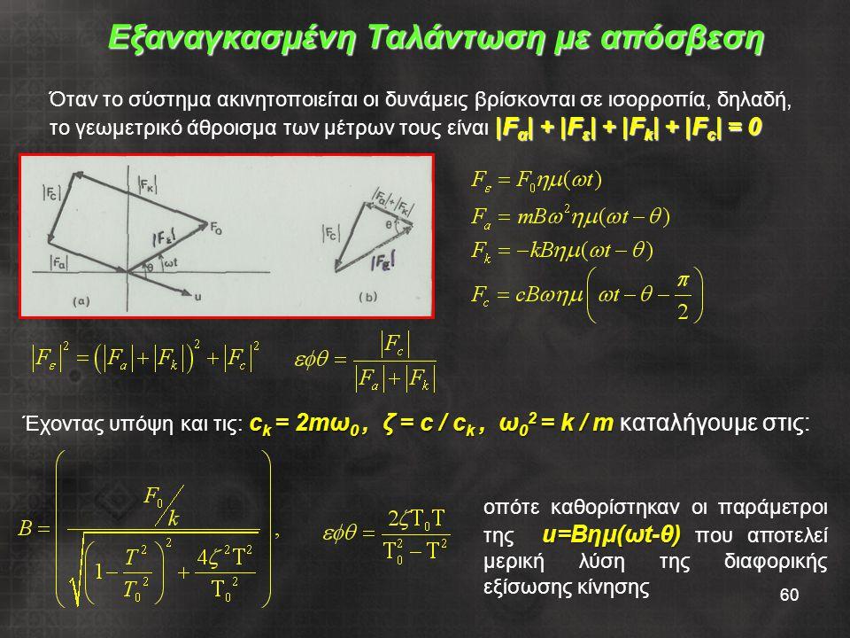 60 Εξαναγκασμένη Ταλάντωση με απόσβεση Όταν το σύστημα ακινητοποιείται οι δυνάμεις βρίσκονται σε ισορροπία, δηλαδή, |F α | + |F ε |+ |F k |+ |F c |= 0 το γεωμετρικό άθροισμα των μέτρων τους είναι |F α | + |F ε | + |F k | + |F c | = 0 c k = 2mω 0, ζ = c / c k, ω 0 2 = k / m Έχοντας υπόψη και τις: c k = 2mω 0, ζ = c / c k, ω 0 2 = k / m καταλήγουμε στις: u=Bημ(ωt-θ) οπότε καθορίστηκαν οι παράμετροι της u=Bημ(ωt-θ) που αποτελεί μερική λύση της διαφορικής εξίσωσης κίνησης