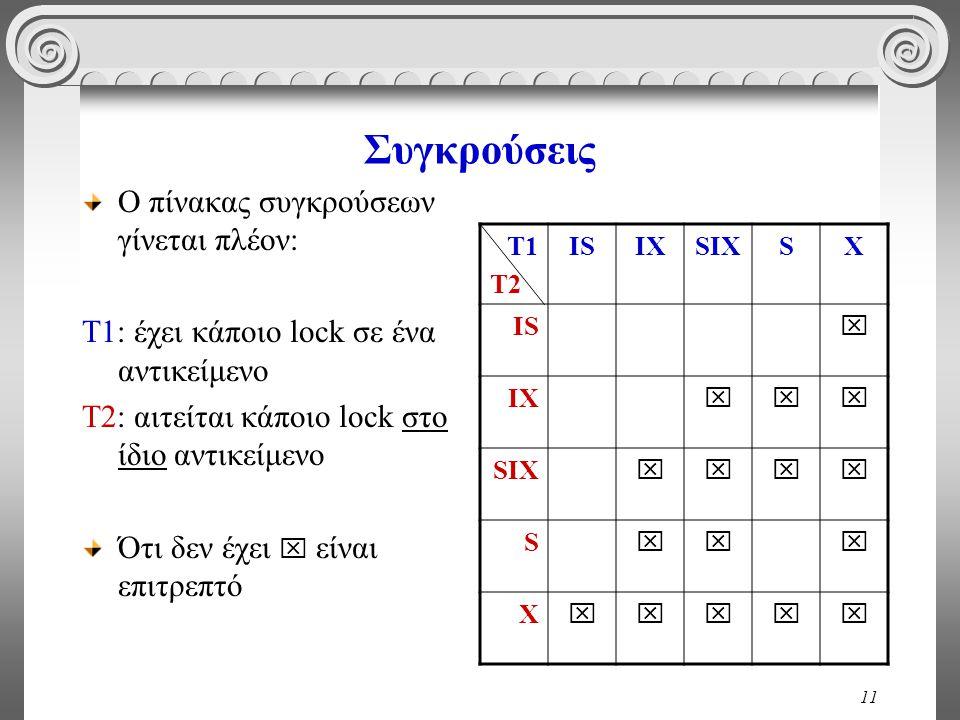 11 Συγκρούσεις Ο πίνακας συγκρούσεων γίνεται πλέον: T1: έχει κάποιο lock σε ένα αντικείμενο Τ2: αιτείται κάποιο lock στο ίδιο αντικείμενο Ότι δεν έχει  είναι επιτρεπτό T1 T2 ISIXSIXSX IS  IX  SIX  S  X 
