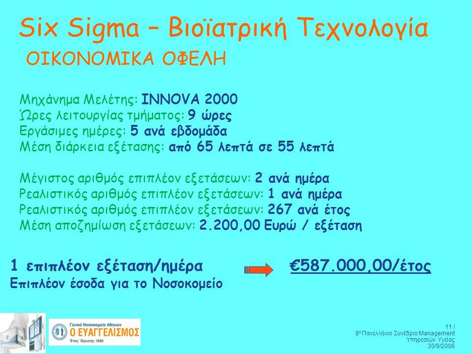 11 / 8 ο Πανελλήνιο Συνέδριο Management Υπηρεσιών Υγείας 30/9/2006 Six Sigma – Βιοϊατρική Τεχνολογία ΟΙΚΟΝΟΜΙΚΑ ΟΦΕΛΗ 1 επιπλέον εξέταση/ημέρα €587.000,00/έτος Επιπλέον έσοδα για το Νοσοκομείο Μηχάνημα Μελέτης: INNOVA 2000 Ώρες λειτουργίας τμήματος: 9 ώρες Εργάσιμες ημέρες: 5 ανά εβδομάδα Μέση διάρκεια εξέτασης: από 65 λεπτά σε 55 λεπτά Μέγιστος αριθμός επιπλέον εξετάσεων: 2 ανά ημέρα Ρεαλιστικός αριθμός επιπλέον εξετάσεων: 1 ανά ημέρα Ρεαλιστικός αριθμός επιπλέον εξετάσεων: 267 ανά έτος Μέση αποζημίωση εξετάσεων: 2.200,00 Ευρώ / εξέταση