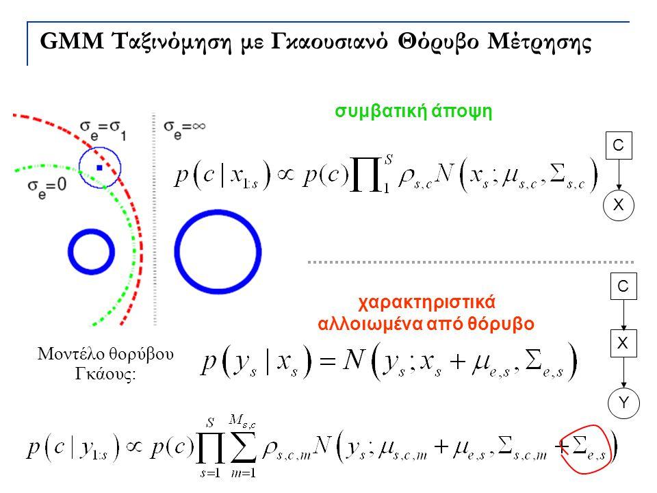 GMM Ταξινόμηση με Γκαουσιανό Θόρυβο Μέτρησης C X C X Y χαρακτηριστικά αλλοιωμένα από θόρυβο συμβατική άποψη Μοντέλο θορύβου Γκάους: