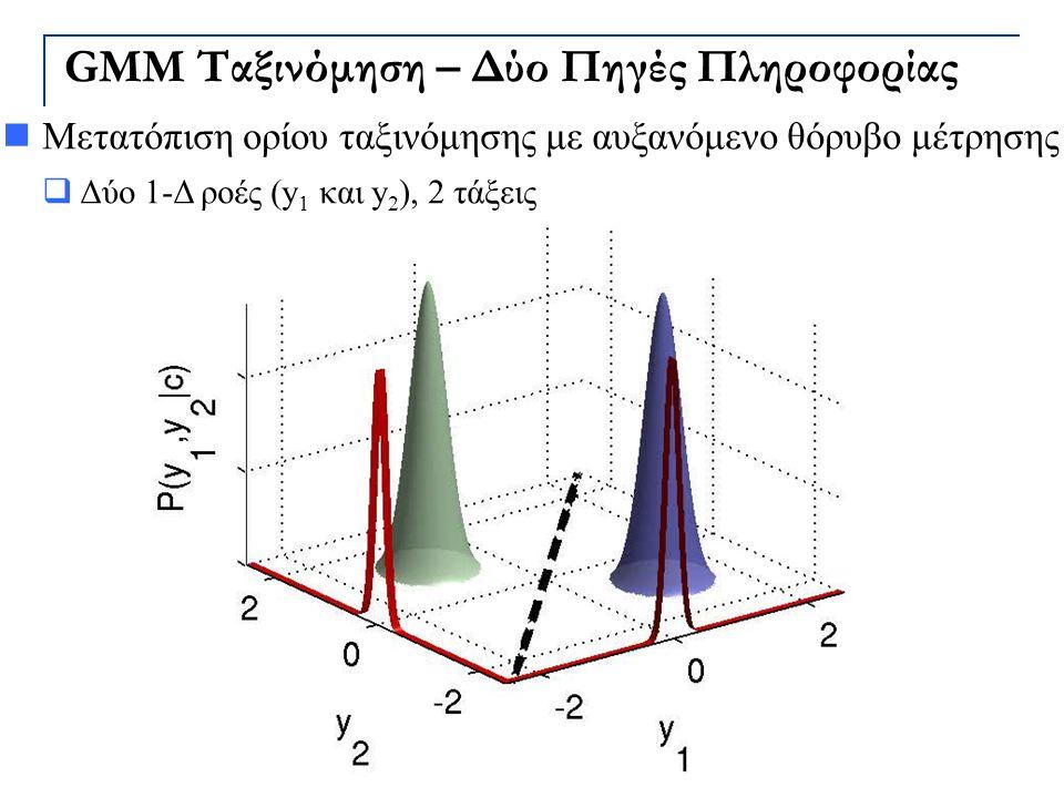GMM Ταξινόμηση – Δύο Πηγές Πληροφορίας Μετατόπιση ορίου ταξινόμησης με αυξανόμενο θόρυβο μέτρησης  Δύο 1-Δ ροές (y 1 και y 2 ), 2 τάξεις