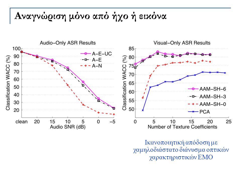 Αναγνώριση μόνο από ήχο ή εικόνα Ικανοποιητική απόδοση με χαμηλοδιάστατο διάνυσμα οπτικών χαρακτηριστικών ΕΜΟ