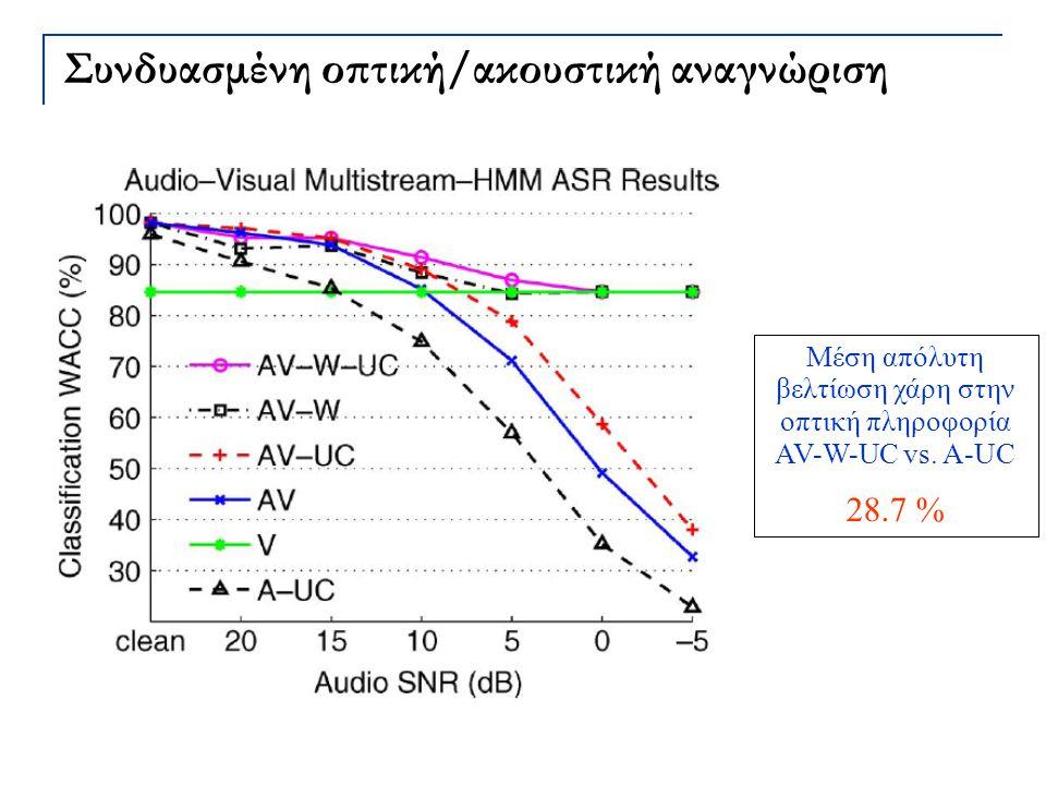 Συνδυασμένη οπτική/ακουστική αναγνώριση Μέση απόλυτη βελτίωση χάρη στην οπτική πληροφορία AV-W-UC vs. A-UC 28.7 %