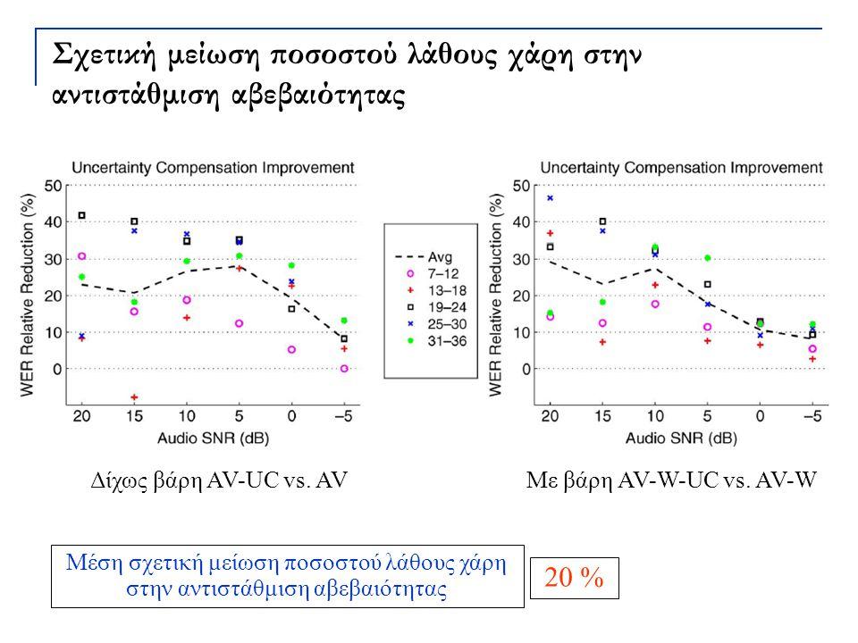 Σχετική μείωση ποσοστού λάθους χάρη στην αντιστάθμιση αβεβαιότητας Δίχως βάρη AV-UC vs. AVΜε βάρη AV-W-UC vs. AV-W Μέση σχετική μείωση ποσοστού λάθους