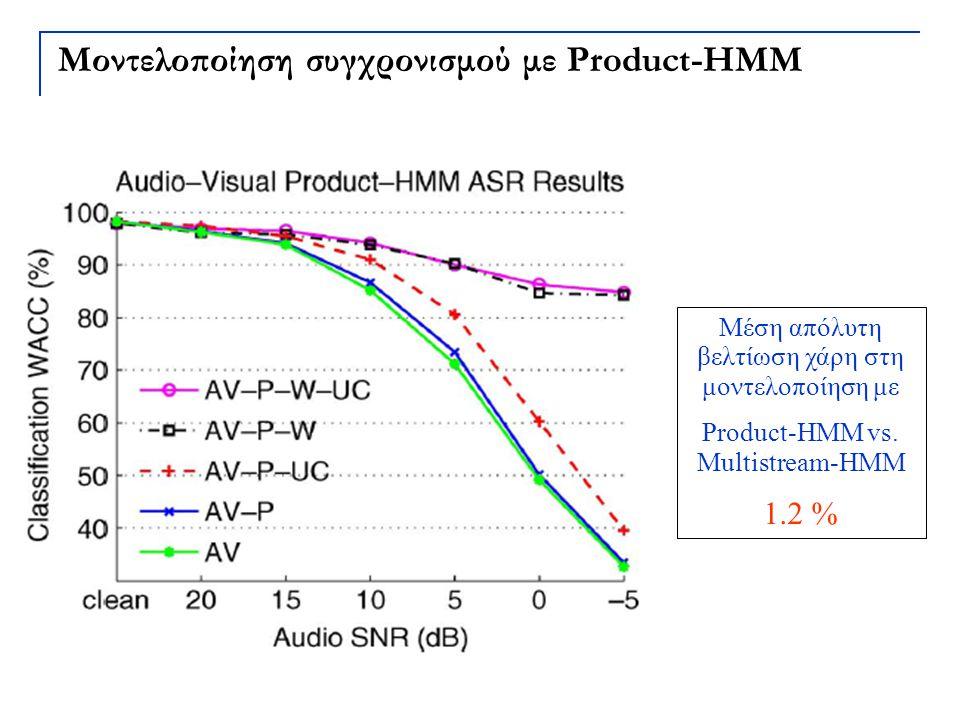 Μοντελοποίηση συγχρονισμού με Product-HMM Μέση απόλυτη βελτίωση χάρη στη μοντελοποίηση με Product-HMM vs. Multistream-HMM 1.2 %