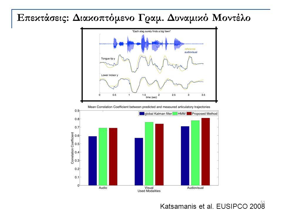 Katsamanis et al. EUSIPCO 2008 51 Επεκτάσεις: Διακοπτόμενο Γραμ. Δυναμικό Μοντέλο
