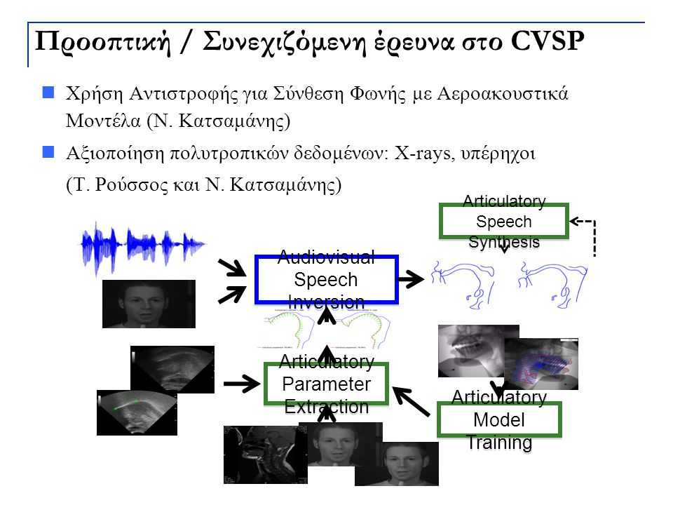 Audiovisual Speech Inversion Articulatory Parameter Extraction Articulatory Speech Synthesis Articulatory Model Training Προοπτική / Συνεχιζόμενη έρευ