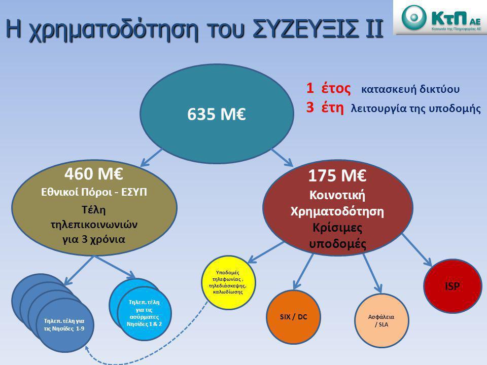 635 M€ 460 M€ Εθνικοί Πόροι - ΕΣΥΠ Τέλη τηλεπικοινωνιών για 3 χρόνια Νησίδες 1-9 Ασύρματες Νησίδες 1 & 2 Aσφάλεια / SLA Υποδομές τηλεφωνίας, τηλεδιάσκ