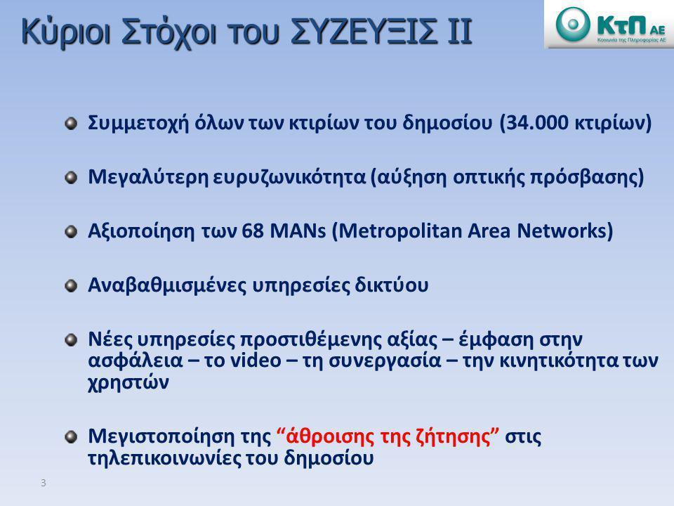 3 Συμμετοχή όλων των κτιρίων του δημοσίου (34.000 κτιρίων) Μεγαλύτερη ευρυζωνικότητα (αύξηση οπτικής πρόσβασης) Αξιοποίηση των 68 MANs (Metropolitan A