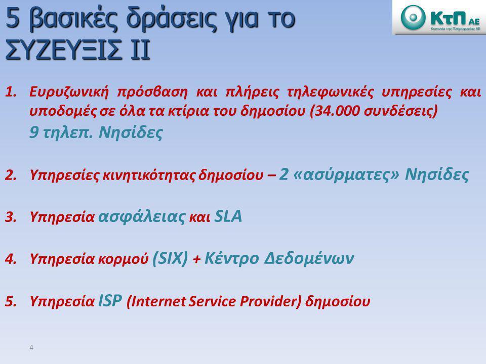 4 1.Ευρυζωνική πρόσβαση και πλήρεις τηλεφωνικές υπηρεσίες και υποδομές σε όλα τα κτίρια του δημοσίου (34.000 συνδέσεις) 9 τηλεπ. Νησίδες 2.Υπηρεσίες κ